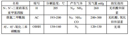 耐乙醇汽油NBR/PVC硬质发泡浮子的研制(1)