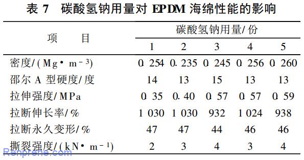 发泡剂对 EPDM 海绵性能的影响