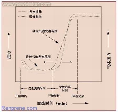 高性能SEBS发泡材料的特性与应用