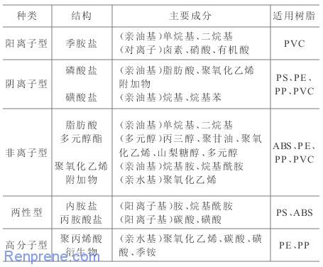 抗静电剂的分类及应用