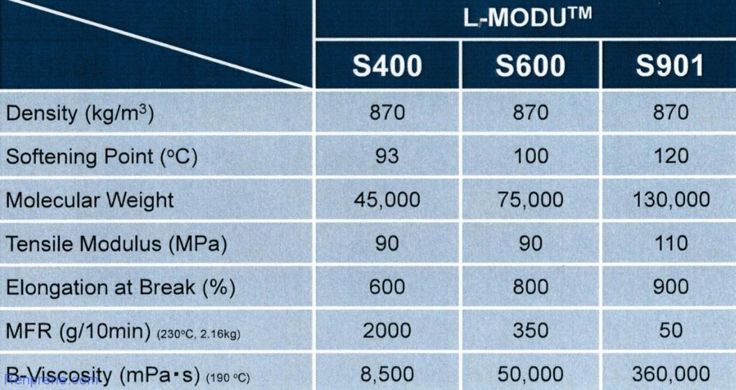 出光公司低等规茂金属聚丙烯L-MODU应用阐述