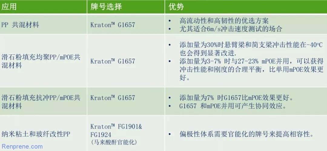 科腾SEBS G1657在车用聚丙烯改性方面的应用