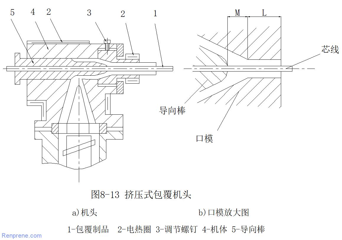 电线电缆挤压式和挤管式工艺的差距(有模具结构图)