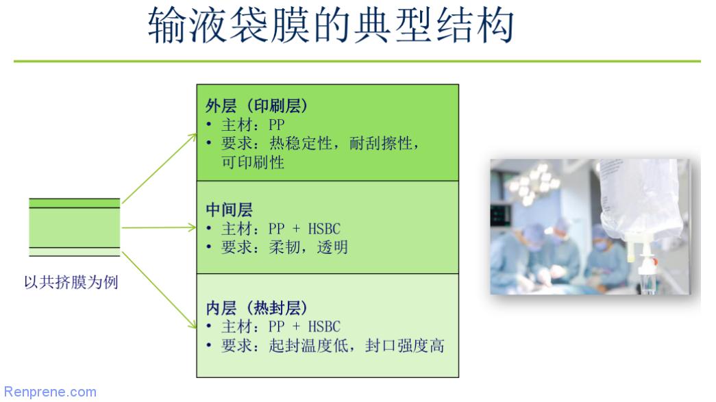 科腾SEBS在医药领域薄膜和胶管的应用牌号介绍