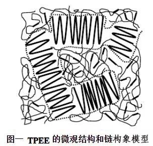 TPEE热塑性聚酯弹性体的结构性能及加工指南