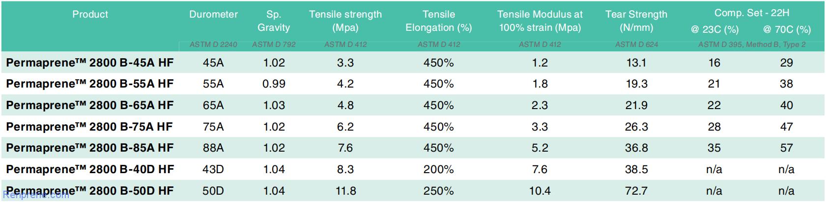 通过SARLINK TPV物性表分析硫化程度与性能的关系
