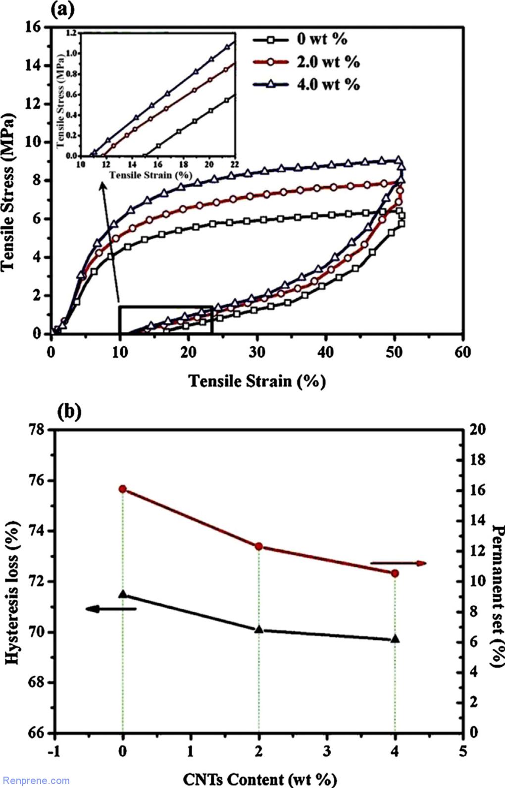 TPV的基本性能及影响因素(二)