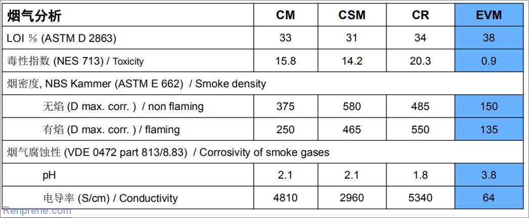特殊橡胶——EVM(乙华平)性能特点和市场应用