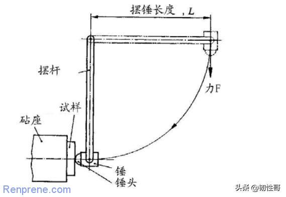 """从理解""""回弹性""""来改善TPV防尘罩的压缩变形性能"""