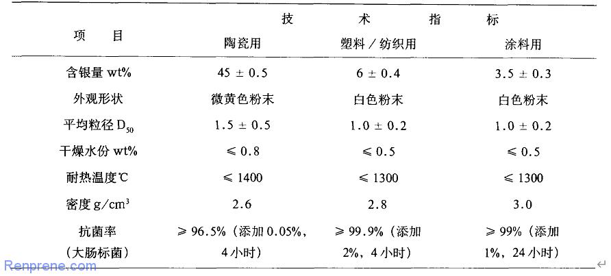 抗菌剂类型及应用