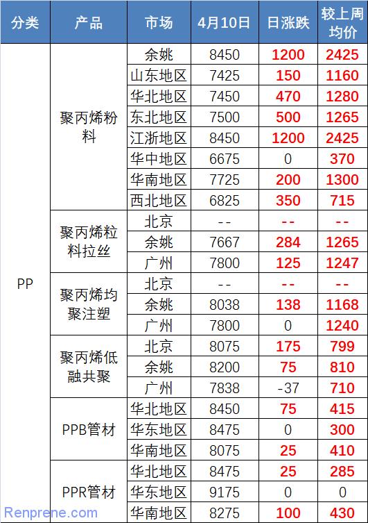 熔喷布/熔喷料/聚丙烯历史最火爆行情开启!
