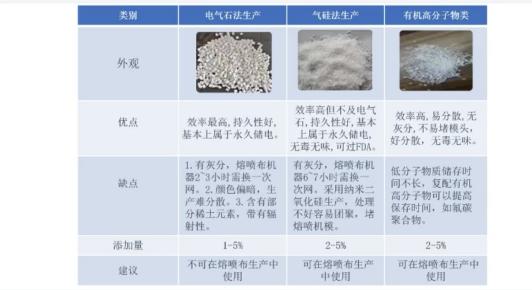 驻极母粒对熔喷布的影响