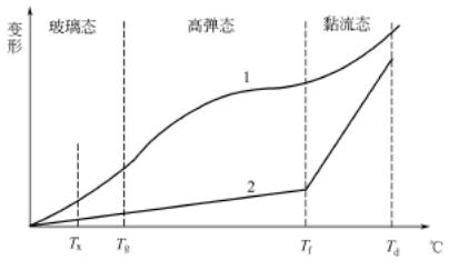 塑料成型工艺基础知识(一)
