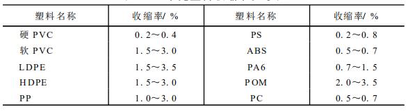 塑料成型工艺基础知识(三)