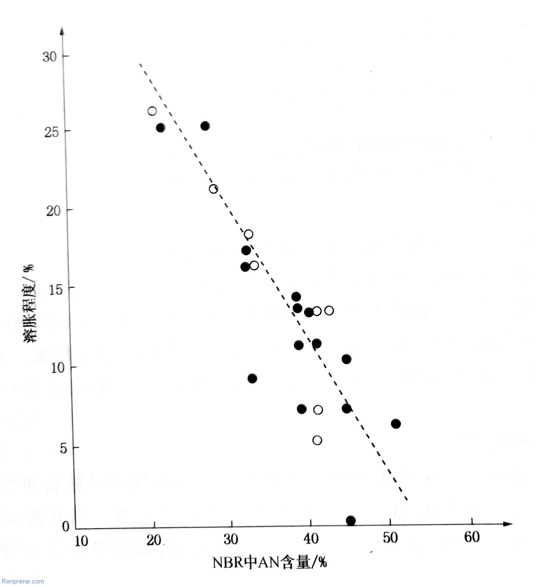 NBR-尼龙热塑性弹性体