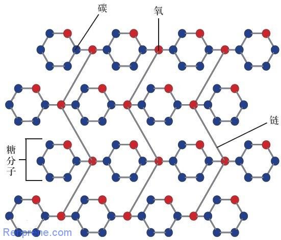 可降解聚氨酯塑料介绍
