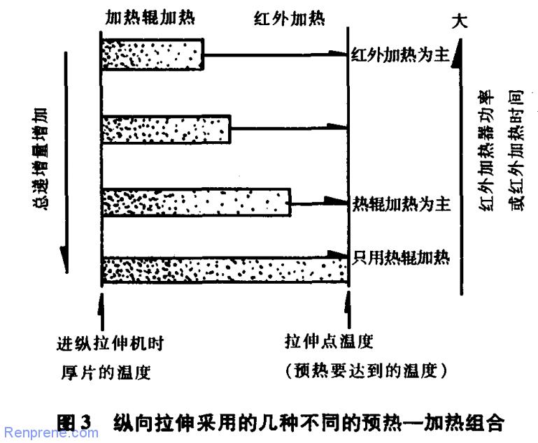 双向拉伸聚酯(PET)薄膜生产工艺技术
