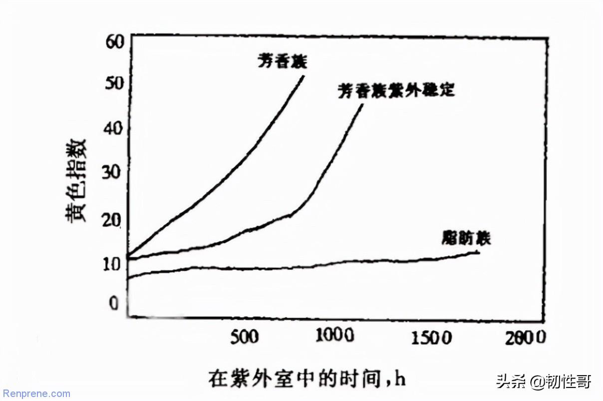 TPU是怎么生产,芳香族和脂肪族TPU究竟有何区别
